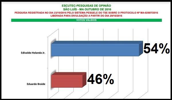 Instituto de Pesquisa Escutec foi o único que acertou o resultado das eleições em São Luís.