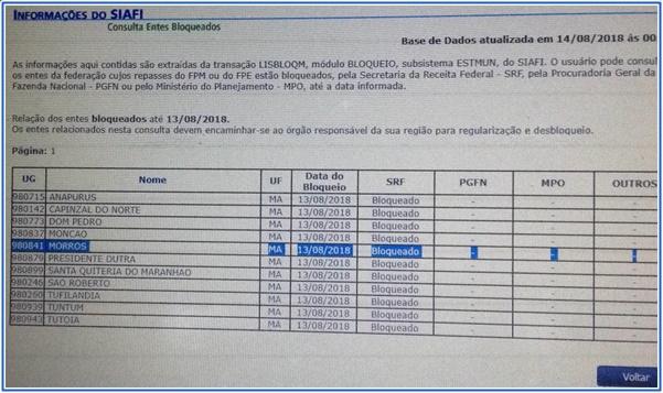A desastrosa gestão do prefeitoSidrack em Morros causa bloqueio no FPM.