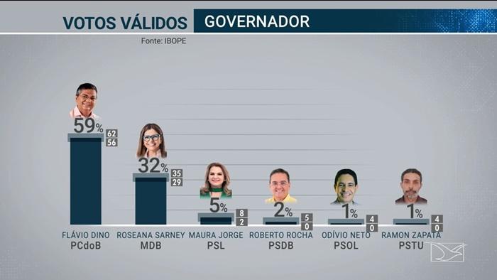 Segundo resultado da pesquisa Ibope: Flávio Dino ganha no 1ºturno por 59% contra 32% de Roseana.