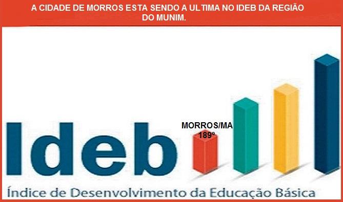 O descaso na educação de Morros, leva a ocupar 189º no IDEB do Estado, está abaixo de todas cidades da região Munim.