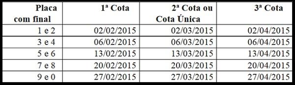 SEFAZ JÁ DEFINIU A TABELA DE PAGAMENTO DO IPVA 2015.