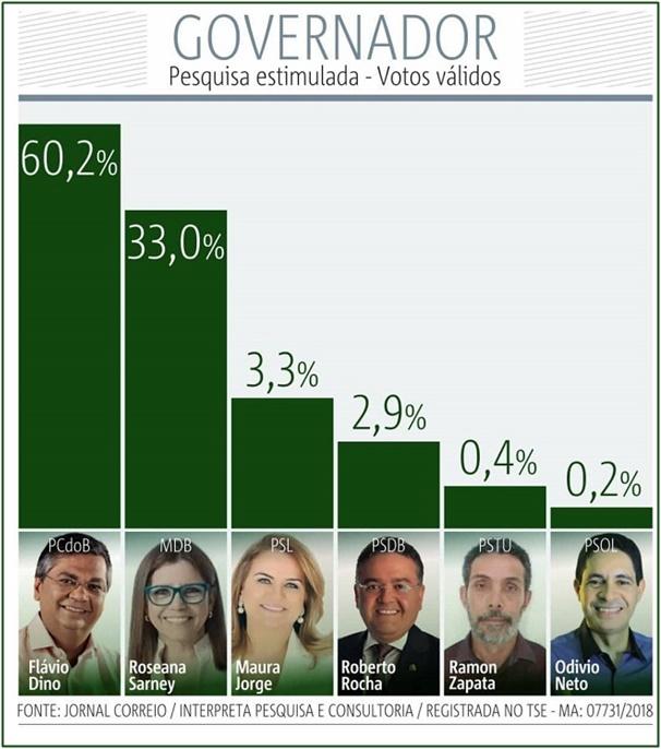 Flávio Dino vence com 60% no primeiro turno, diz nova pesquisa.