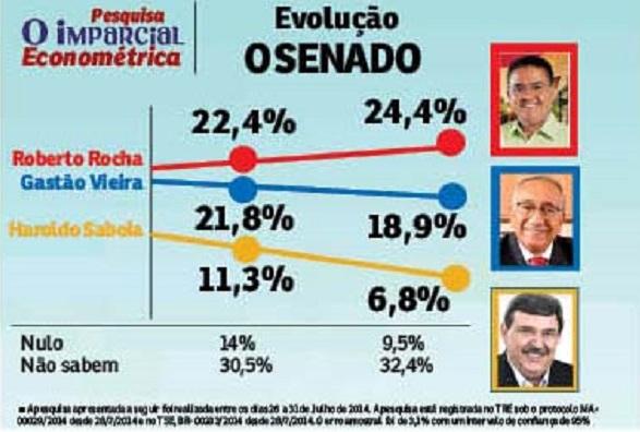 PARA O SENADO FEDERAL.