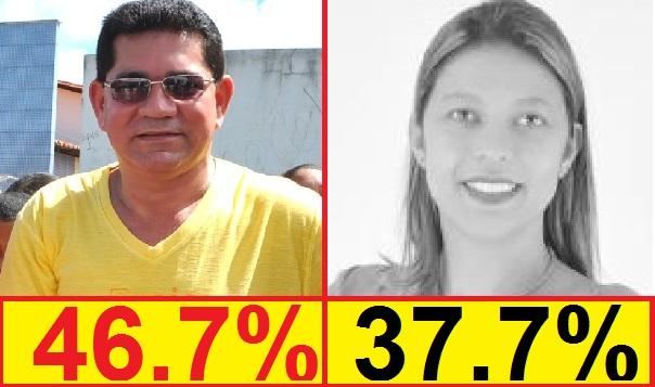 PREFEITO ALAN LINHARES É O FAVORITO EM BACABEIRA.