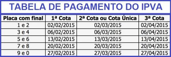 TABELA DE PAGAMENTO DO IPVA.